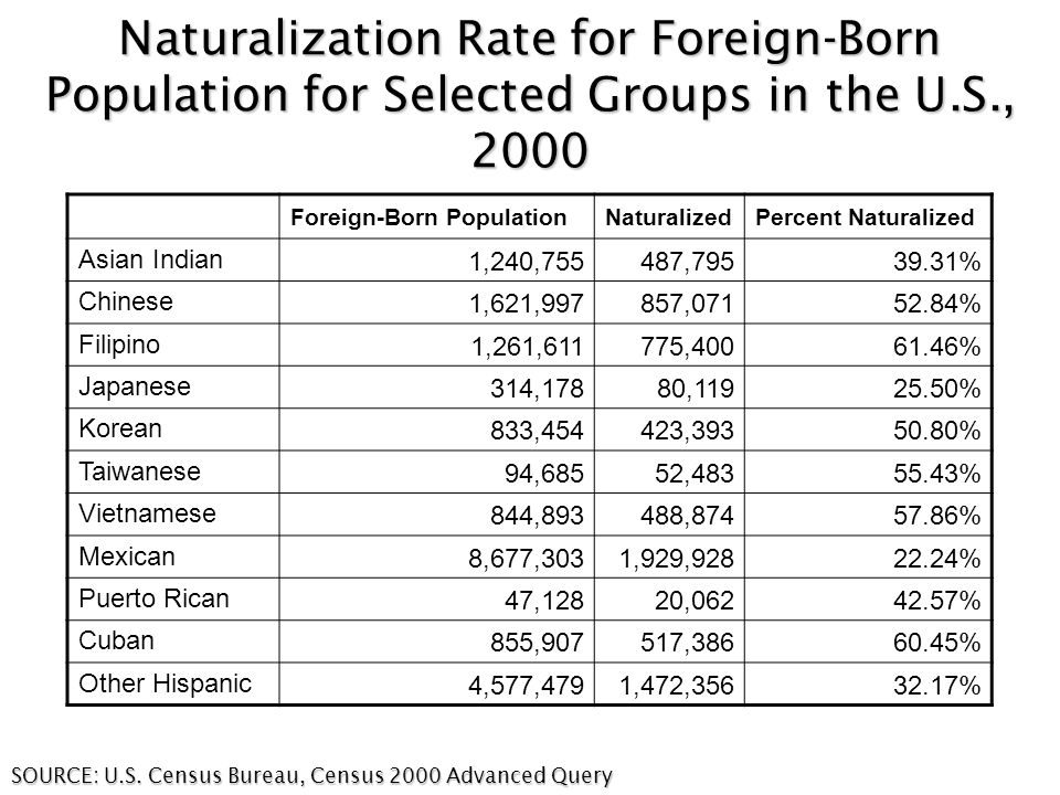 Naturalization Rate for Foreign-Born Population for Selected Groups in the U.S., 2000 SOURCE: U.S.