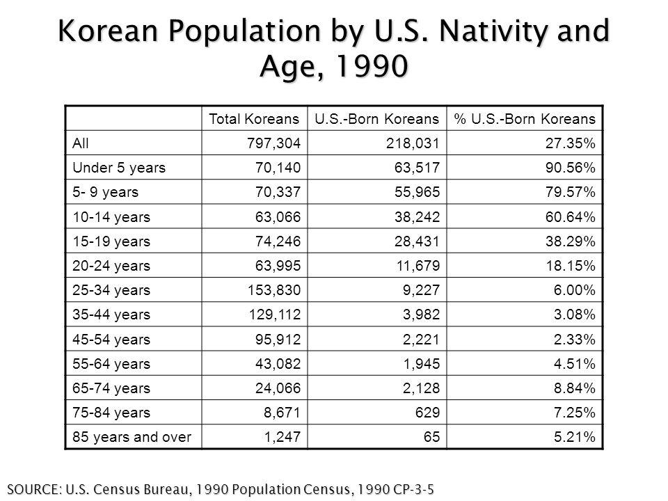 Korean Population by U.S.