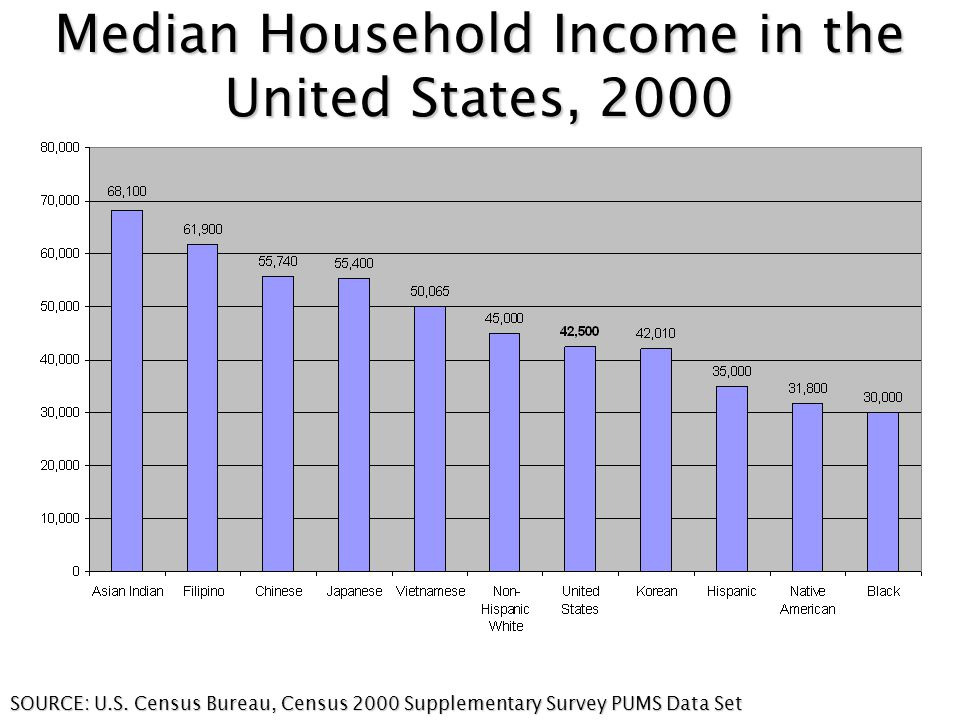 Median Household Income in the United States, 2000 SOURCE: U.S.
