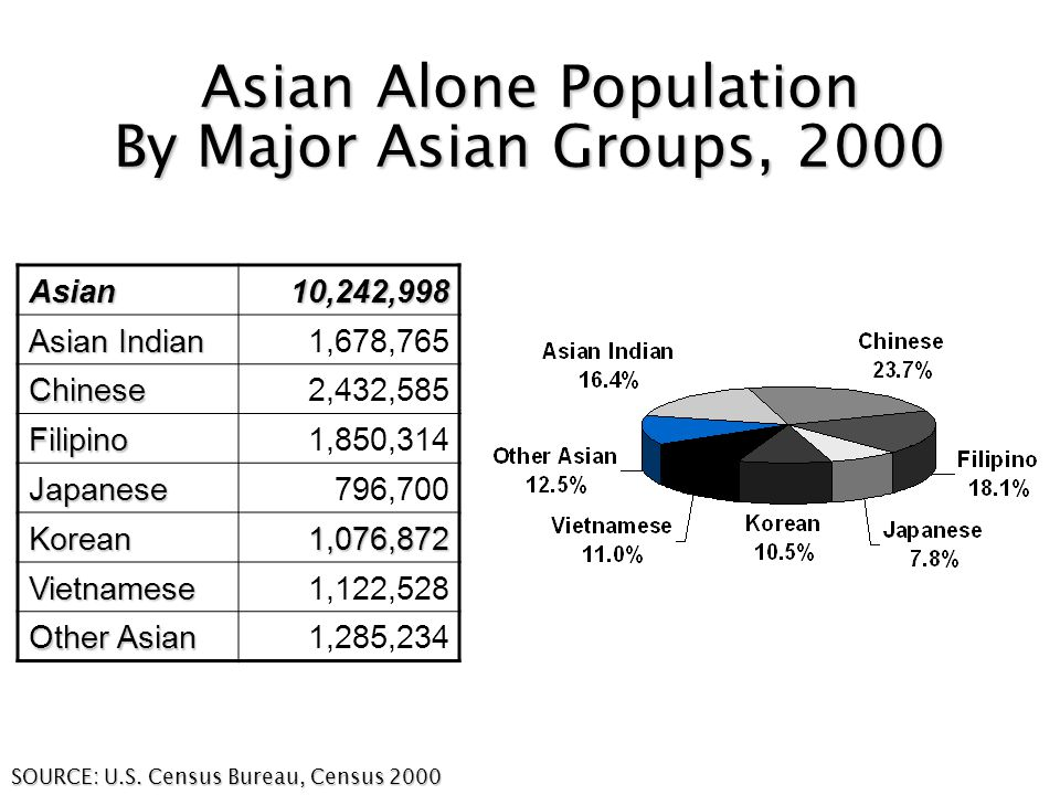 Asian Alone Population By Major Asian Groups, 2000 SOURCE: U.S.