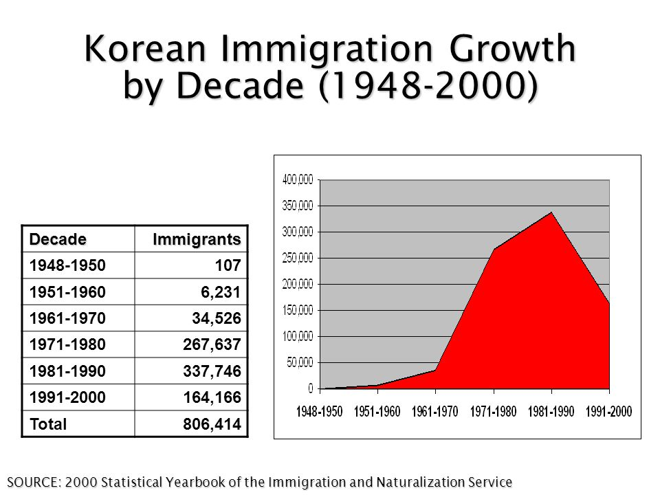 Korean Immigration Growth by Decade (1948-2000) SOURCE: 2000 Statistical Yearbook of the Immigration and Naturalization Service DecadeImmigrants 1948-1950107 1951-19606,231 1961-197034,526 1971-1980267,637 1981-1990337,746 1991-2000164,166 Total806,414