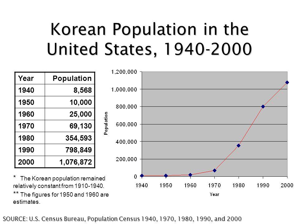 Korean Population in the United States, 1940-2000 SOURCE: U.S.