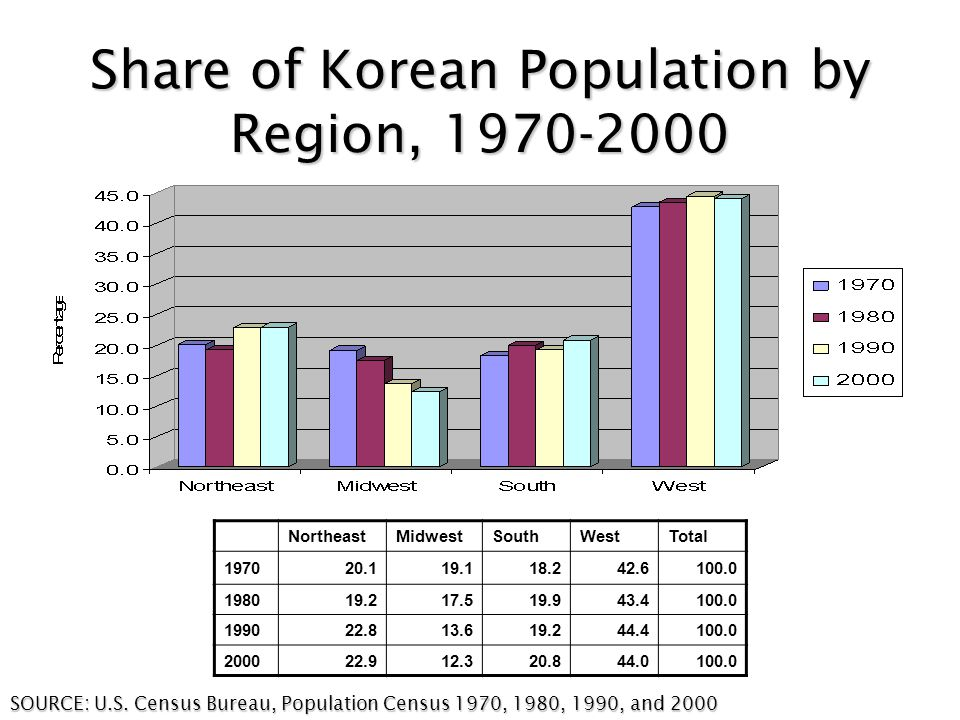 Share of Korean Population by Region, 1970-2000 NortheastMidwestSouthWestTotal 197020.119.118.242.6100.0 198019.217.519.943.4100.0 199022.813.619.244.4100.0 200022.912.320.844.0100.0 SOURCE: U.S.