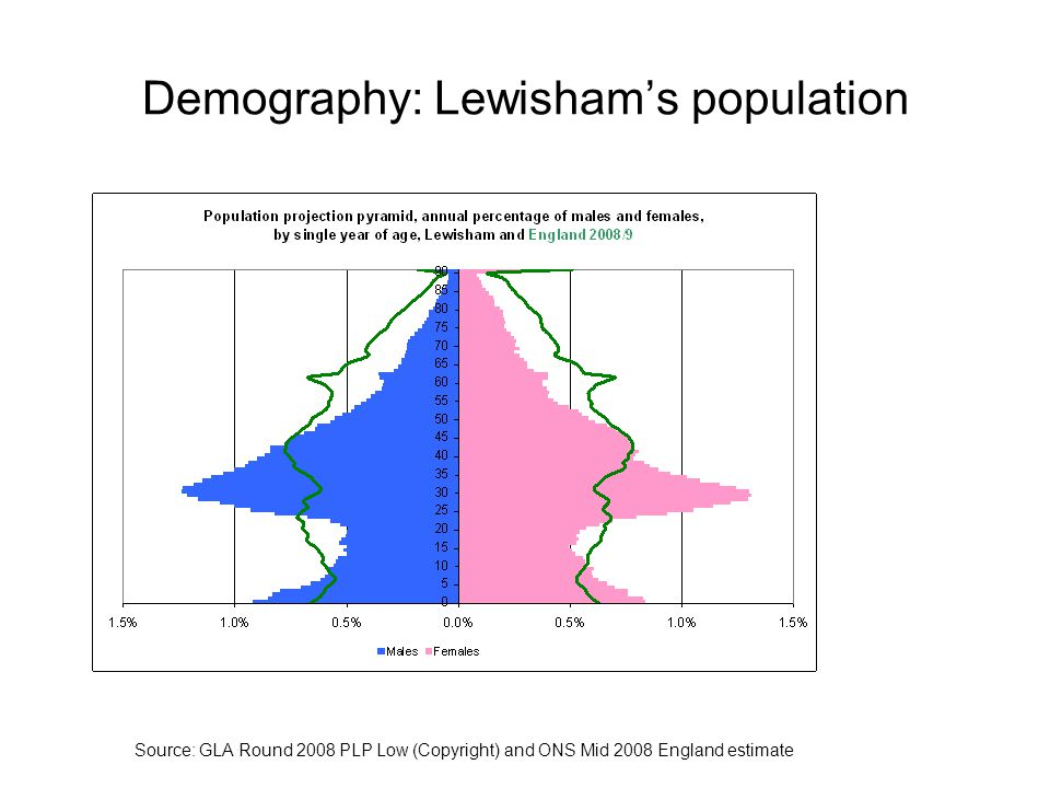 Demography: Lewisham's population Source: GLA Round 2008 PLP Low (Copyright) and ONS Mid 2008 England estimate
