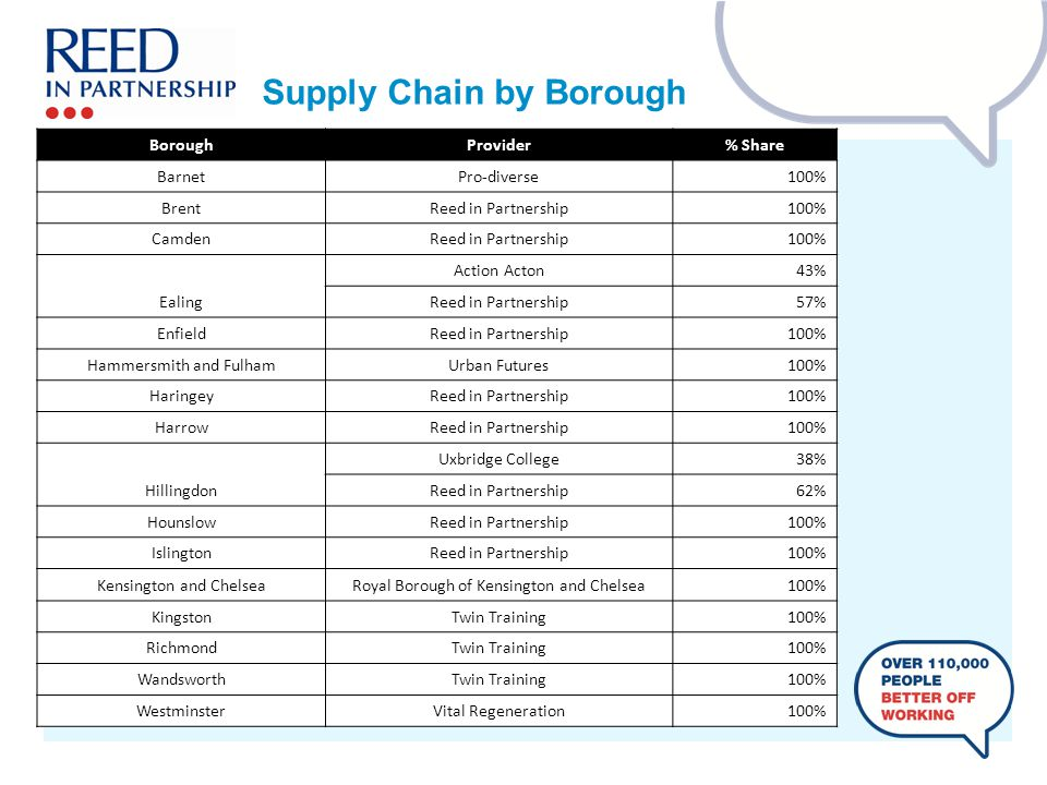 Supply Chain by Borough BoroughProvider% Share BarnetPro-diverse100% BrentReed in Partnership100% CamdenReed in Partnership100% Ealing Action Acton43% Reed in Partnership57% EnfieldReed in Partnership100% Hammersmith and FulhamUrban Futures100% HaringeyReed in Partnership100% HarrowReed in Partnership100% Hillingdon Uxbridge College38% Reed in Partnership62% HounslowReed in Partnership100% IslingtonReed in Partnership100% Kensington and ChelseaRoyal Borough of Kensington and Chelsea100% KingstonTwin Training100% RichmondTwin Training100% WandsworthTwin Training100% WestminsterVital Regeneration100%