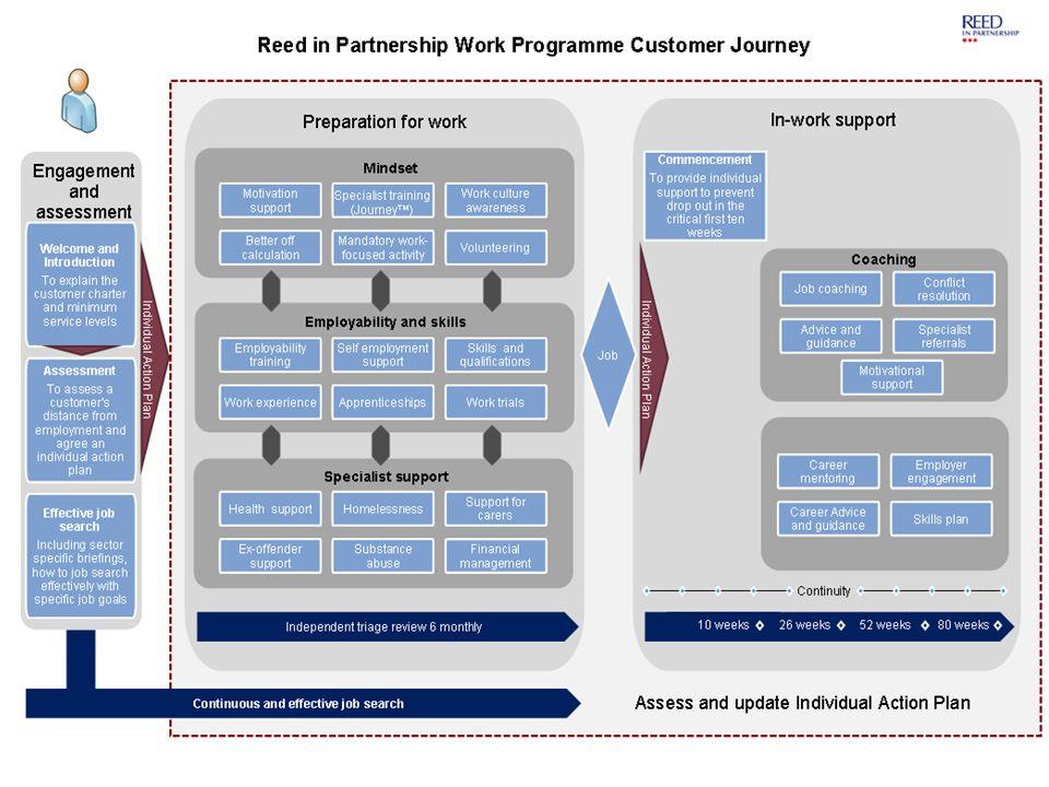 Provider Customer Journeys