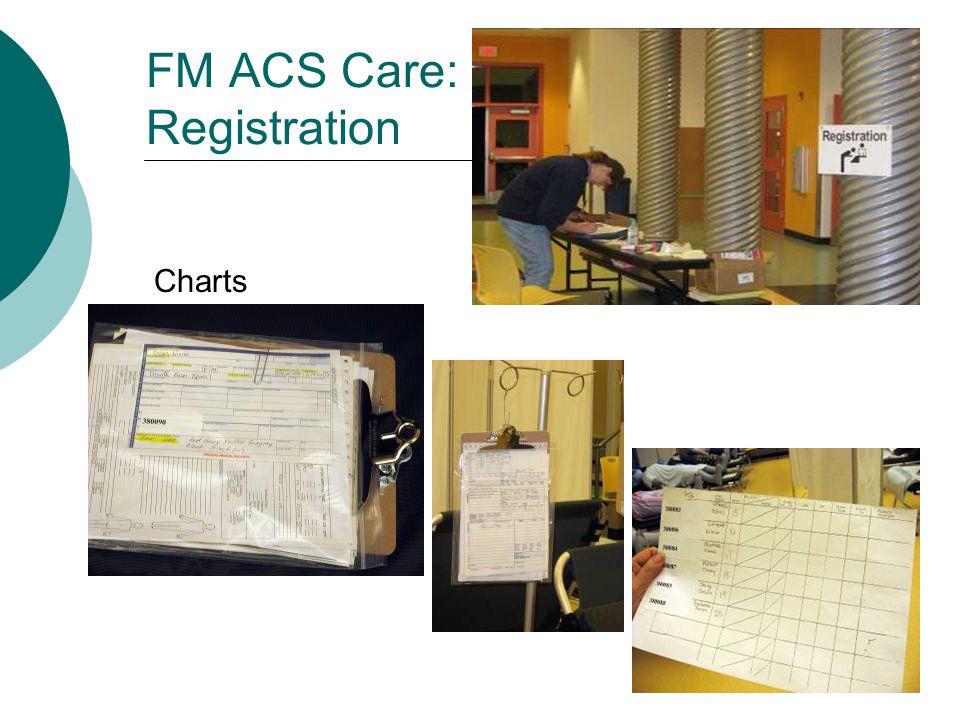 FM ACS Care: Registration Charts