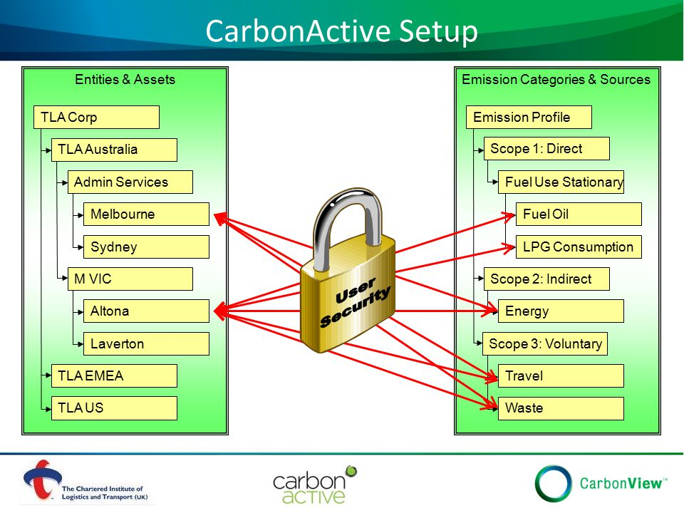 CarbonActive Setup TLA Australia TLA EMEA TLA US TLA Corp Admin Services Melbourne Sydney M VIC Altona Laverton Entities & Assets Scope 1: Direct Scope 2: Indirect Scope 3: Voluntary Emission Profile Fuel Use Stationary Fuel Oil LPG Consumption Emission Categories & Sources Energy Travel Waste