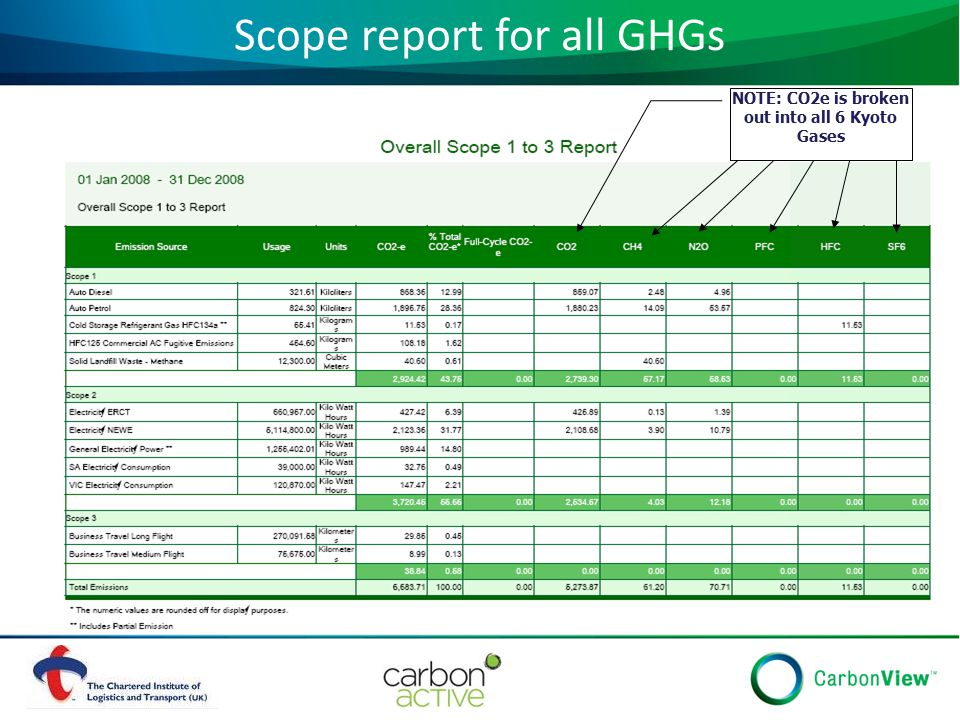 Scope report for all GHGs NOTE: CO2e is broken out into all 6 Kyoto Gases