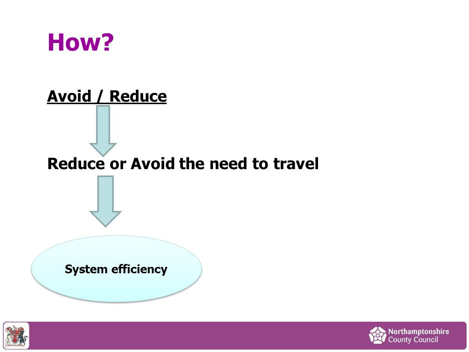 Avoid / Reduce Reduce or Avoid the need to travel How System efficiency