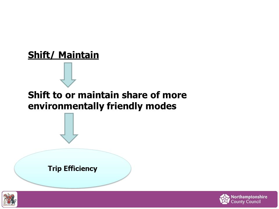 Shift/ Maintain Shift to or maintain share of more environmentally friendly modes Trip Efficiency