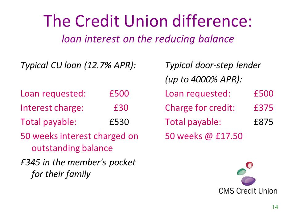 The Credit Union difference: loan interest on the reducing balance 14 Typical door-step lender (up to 4000% APR): Loan requested: £500 Charge for credit: £375 Total payable:£875 50 weeks @ £17.50 Typical CU loan (12.7% APR): Loan requested: £500 Interest charge: £30 Total payable: £530 50 weeks interest charged on outstanding balance £345 in the member s pocket for their family