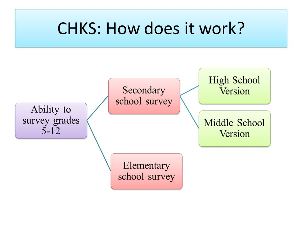 CHKS: How does it work.