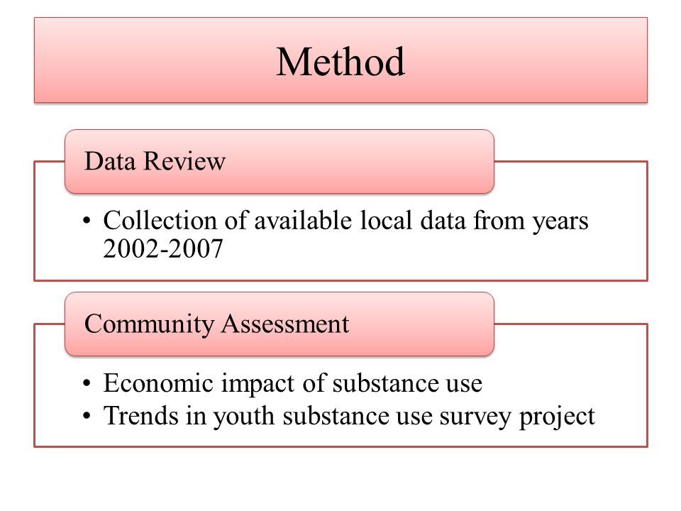 Method Collection of available local data from years 2002-2007 Data Review Economic impact of substance use Trends in youth substance use survey proje