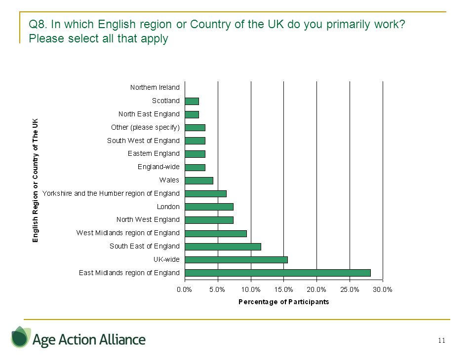 11 Q8. In which English region or Country of the UK do you primarily work.