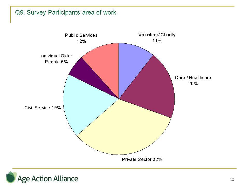 12 Q9. Survey Participants area of work.