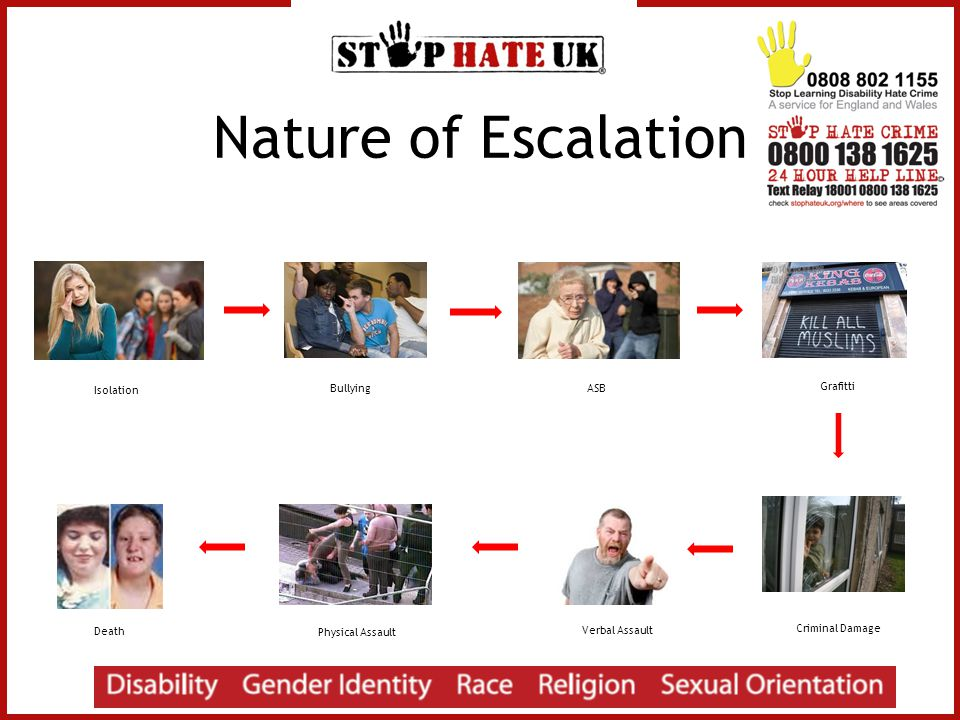 Nature of Escalation Isolation Bullying ASB Grafitti Criminal Damage Verbal Assault Physical Assault Death