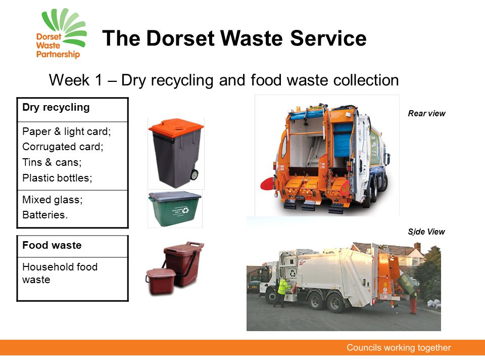 The Dorset Waste Service Dry recycling Paper & light card; Corrugated card; Tins & cans; Plastic bottles; Mixed glass; Batteries. Week 1 – Dry recycli