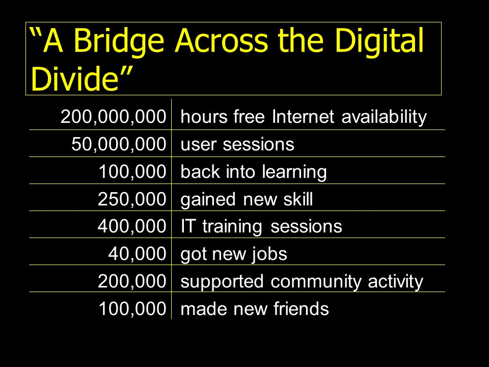 A Bridge Across the Digital Divide 200,000,000 50,000,000 100,000 250,000 400,000 40,000 200,000 100,000 hours free Internet availability user sessions back into learning gained new skill IT training sessions got new jobs supported community activity made new friends