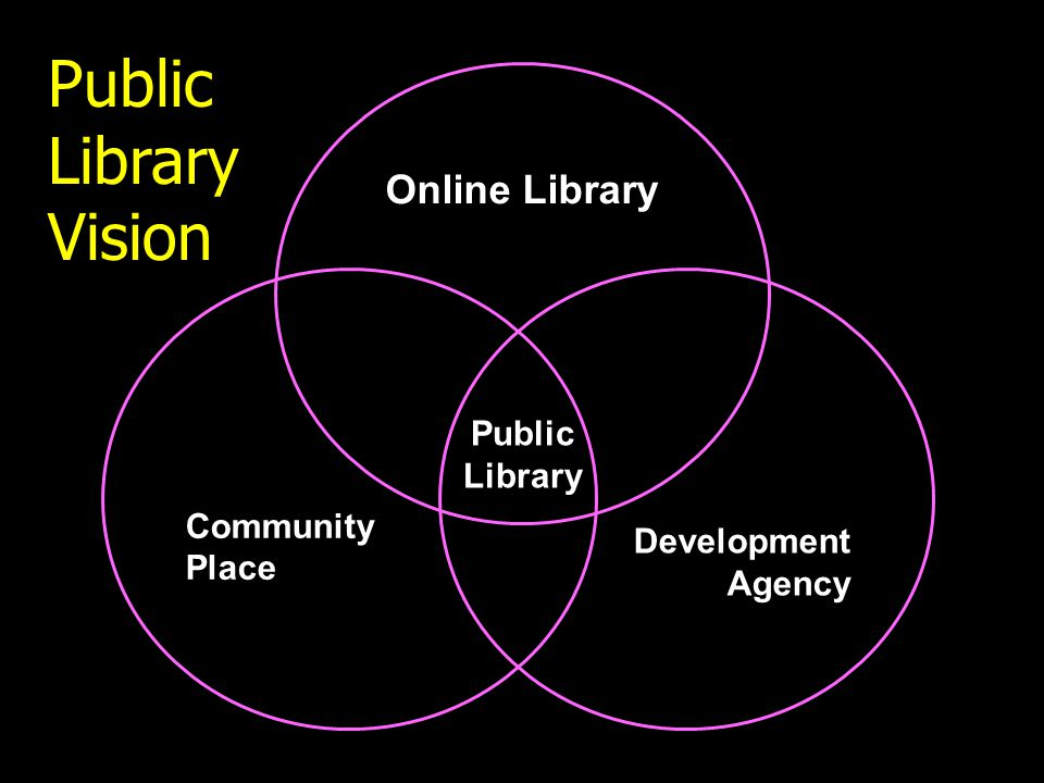 Online Library Community Place Development Agency Public Library Public Library Vision