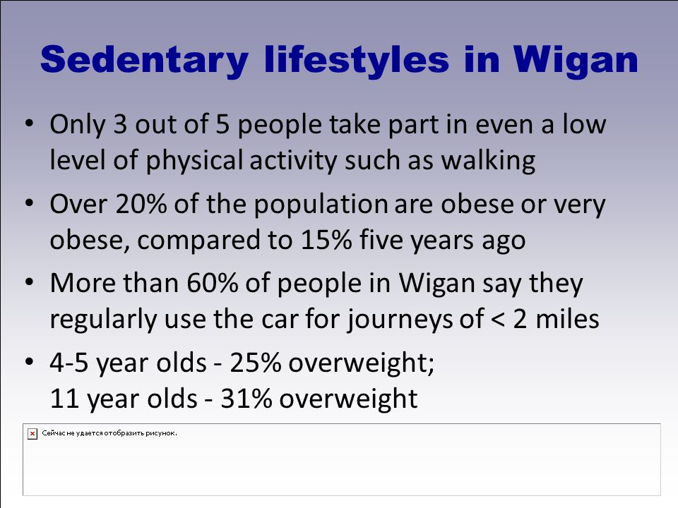 Sedentary lifestyles in Wigan Only 3 out of 5 people take part in even a low level of physical activity such as walking Over 20% of the population are obese or very obese, compared to 15% five years ago More than 60% of people in Wigan say they regularly use the car for journeys of < 2 miles 4-5 year olds - 25% overweight; 11 year olds - 31% overweight
