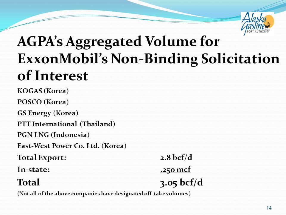 AGPA's Aggregated Volume for ExxonMobil's Non-Binding Solicitation of Interest KOGAS (Korea) POSCO (Korea) GS Energy (Korea) PTT International (Thaila