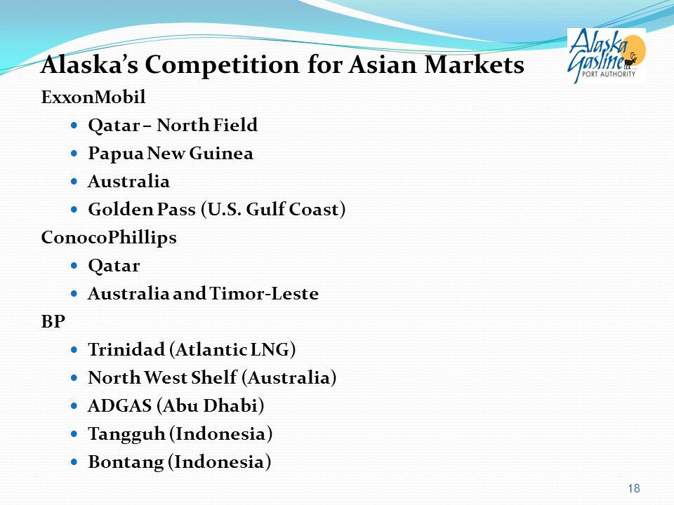 Alaska's Competition for Asian Markets ExxonMobil Qatar – North Field Papua New Guinea Australia Golden Pass (U.S. Gulf Coast) ConocoPhillips Qatar Au