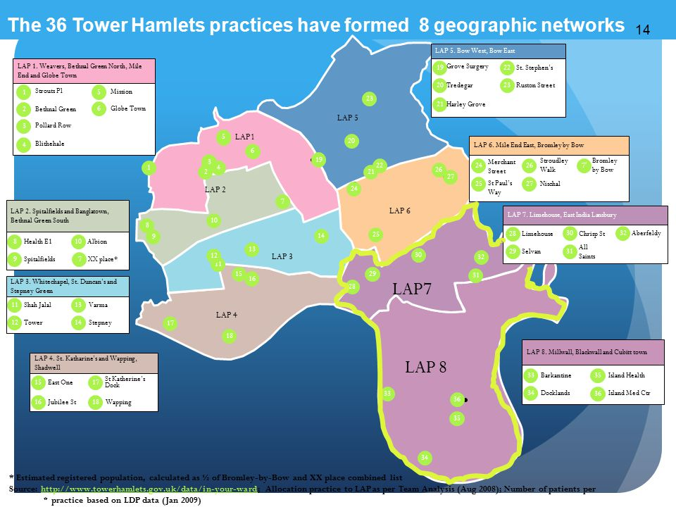 The 36 Tower Hamlets practices have formed 8 geographic networks 14 6 5 * 1 2 3 4 5 6 8 Health E1 9 10 Albion LAP 2.