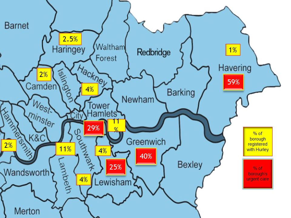 2.5% 4% 2% 1% 11 % 4% 11% 2% 59% 40% 25% 29% % of borough's urgent care % of borough registered with Hurley