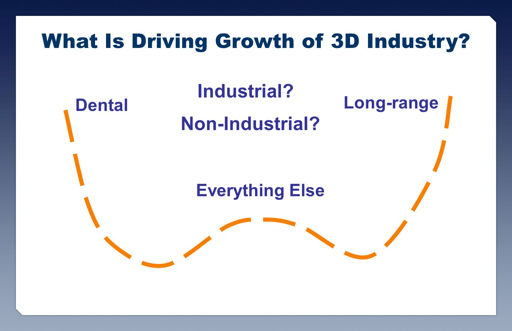 What Is Driving Growth of 3D Industry. Dental Long-range Everything Else Industrial.