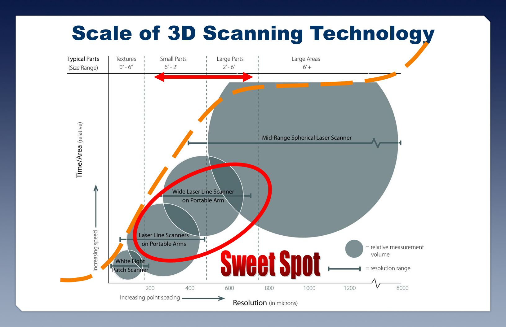 Scale of 3D Scanning Technology