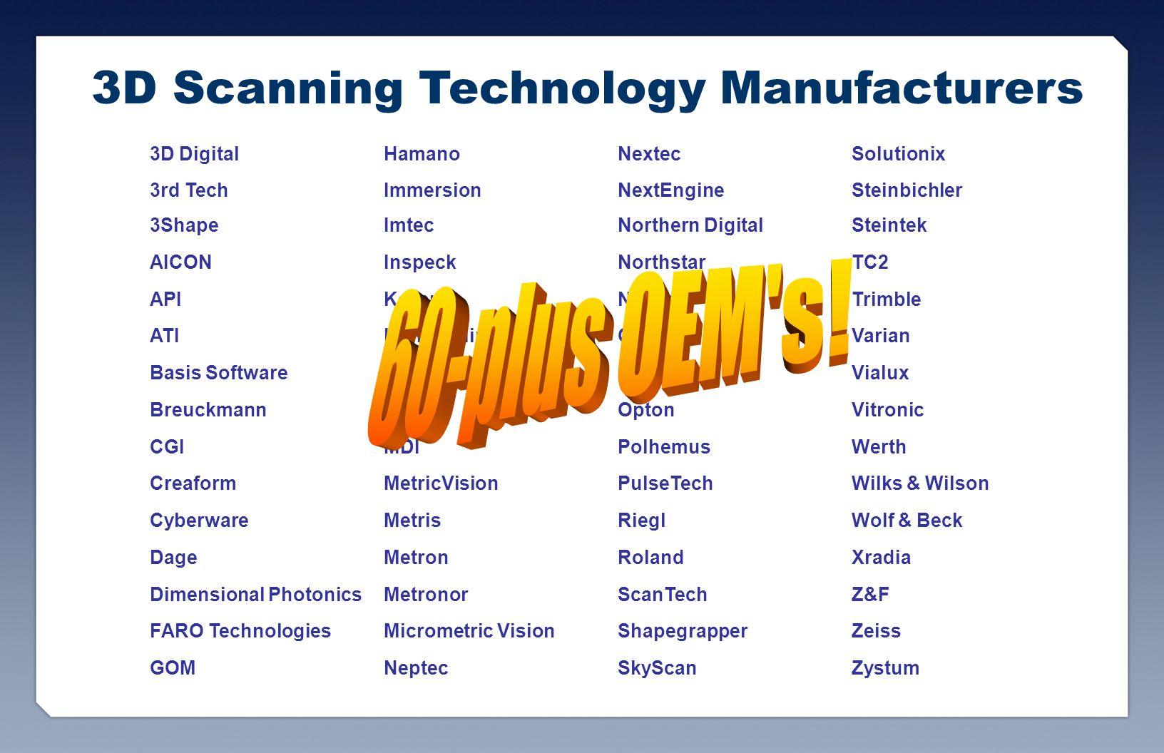 3D Scanning Technology Manufacturers 3D DigitalHamanoNextecSolutionix 3rd TechImmersionNextEngineSteinbichler 3ShapeImtecNorthern DigitalSteintek AICONInspeckNorthstarTC2 APIKeyenceNub3dTrimble ATIKonica MinoltaOptechVarian Basis SoftwareLaser DesignOptimetVialux BreuckmannLeicaOptonVitronic CGIMDIPolhemusWerth CreaformMetricVisionPulseTechWilks & Wilson CyberwareMetrisRieglWolf & Beck DageMetronRolandXradia Dimensional PhotonicsMetronorScanTechZ&F FARO TechnologiesMicrometric VisionShapegrapperZeiss GOMNeptecSkyScanZystum