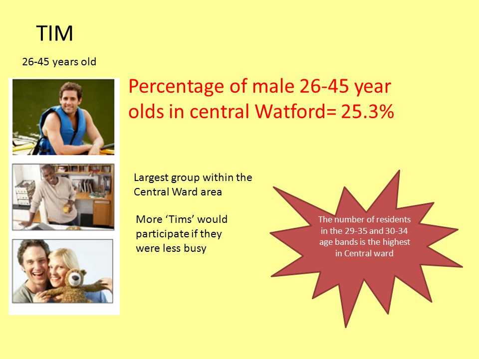 TIM 26-45 years old Percentage of male 26-45 year olds in central Watford= 25.3% The number of residents in the 29-35 and 30-34 age bands is the highest in Central ward Largest group within the Central Ward area More 'Tims' would participate if they were less busy