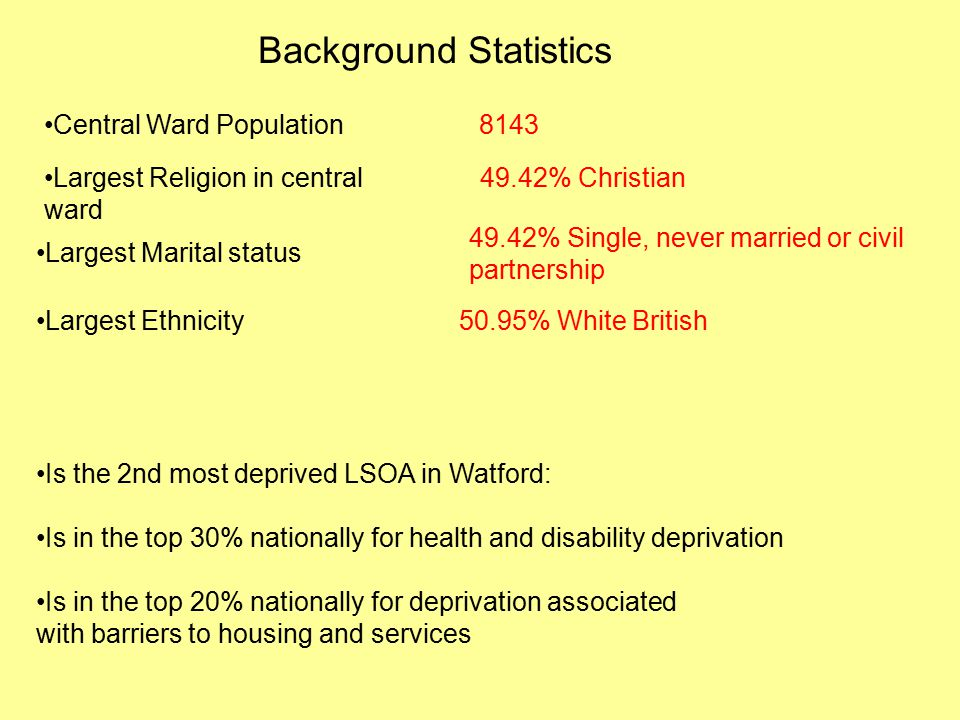 Background Statistics Central Ward Population8143 Largest Religion in central ward 49.42% Christian Largest Marital status 49.42% Single, never married or civil partnership Largest Ethnicity50.95% White British Is the 2nd most deprived LSOA in Watford: Is in the top 30% nationally for health and disability deprivation Is in the top 20% nationally for deprivation associated with barriers to housing and services