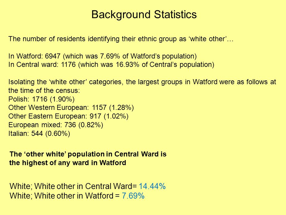 White; White other in Central Ward= 14.44% White; White other in Watford = 7.69% The 'other white' population in Central Ward is the highest of any ward in Watford Background Statistics The number of residents identifying their ethnic group as 'white other'… In Watford: 6947 (which was 7.69% of Watford's population) In Central ward: 1176 (which was 16.93% of Central's population) Isolating the 'white other' categories, the largest groups in Watford were as follows at the time of the census: Polish: 1716 (1.90%) Other Western European: 1157 (1.28%) Other Eastern European: 917 (1.02%) European mixed: 736 (0.82%) Italian: 544 (0.60%)
