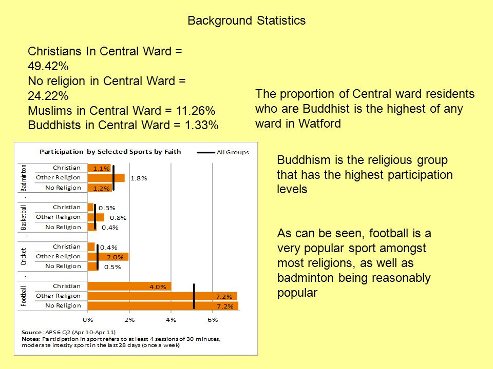 The proportion of Central ward residents who are Buddhist is the highest of any ward in Watford Christians In Central Ward = 49.42% No religion in Central Ward = 24.22% Muslims in Central Ward = 11.26% Buddhists in Central Ward = 1.33% Buddhism is the religious group that has the highest participation levels As can be seen, football is a very popular sport amongst most religions, as well as badminton being reasonably popular Background Statistics