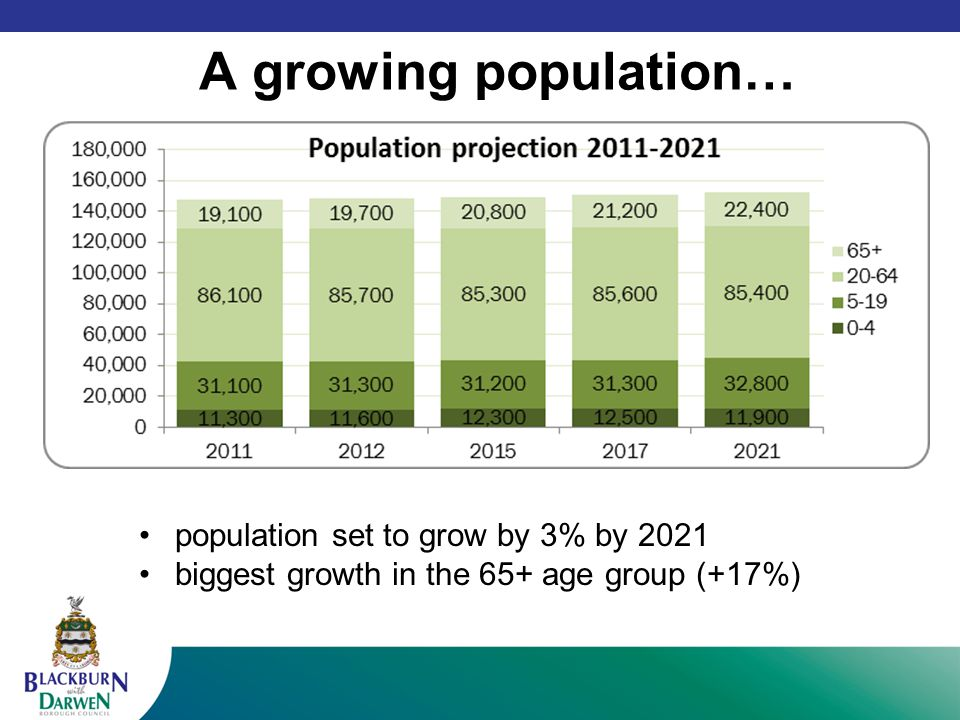 A growing population… White Indian Pakistani population set to grow by 3% by 2021 biggest growth in the 65+ age group (+17%)