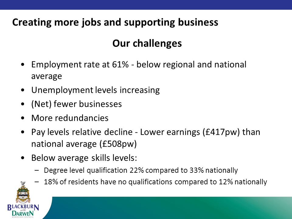 Our challenges Employment rate at 61% - below regional and national average Unemployment levels increasing (Net) fewer businesses More redundancies Pay levels relative decline - Lower earnings (£417pw) than national average (£508pw) Below average skills levels: –Degree level qualification 22% compared to 33% nationally –18% of residents have no qualifications compared to 12% nationally Creating more jobs and supporting business