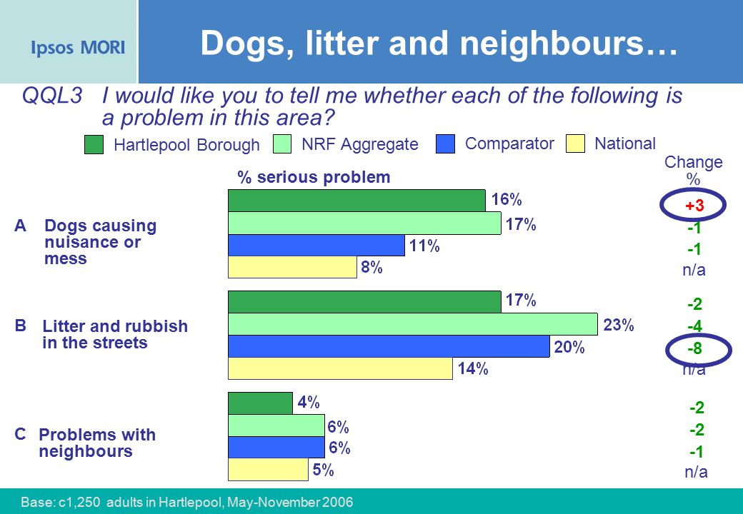 28 Dogs, litter and neighbours… NRF Aggregate Comparator Hartlepool Borough Dogs causing nuisance or mess Litter and rubbish in the streets Problems with neighbours National QQL3I would like you to tell me whether each of the following is a problem in this area.
