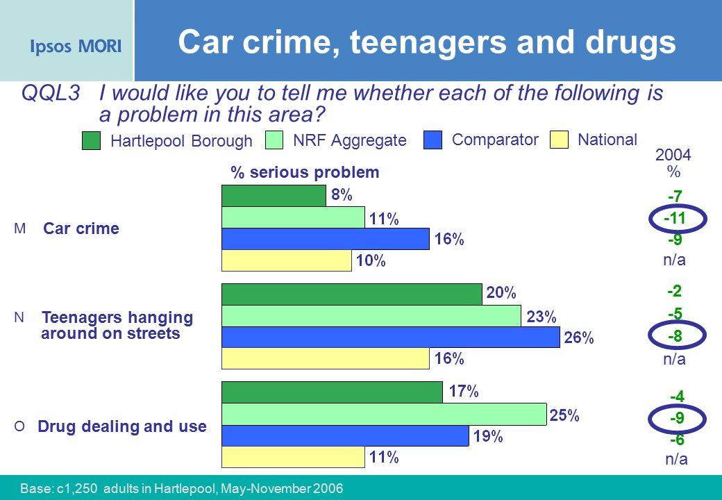 34 NRF Aggregate Comparator Hartlepool Borough Car crime Teenagers hanging around on streets Drug dealing and use National QQL3I would like you to tell me whether each of the following is a problem in this area.
