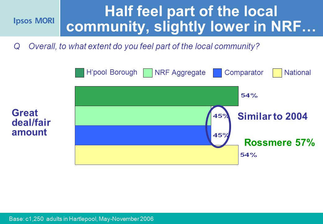 36 Half feel part of the local community, slightly lower in NRF… Great deal/fair amount QOverall, to what extent do you feel part of the local community.