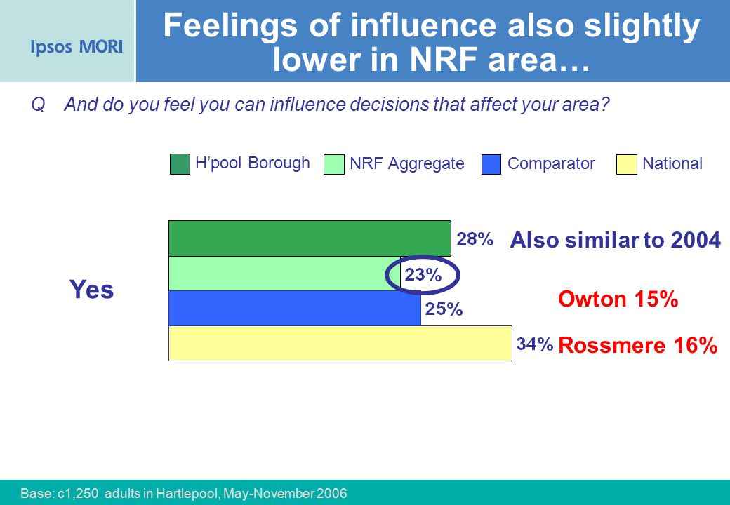 37 Feelings of influence also slightly lower in NRF area… Yes QAnd do you feel you can influence decisions that affect your area.