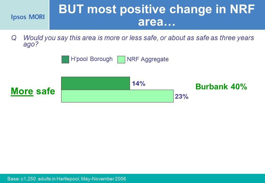 46 BUT most positive change in NRF area… More safe QWould you say this area is more or less safe, or about as safe as three years ago.