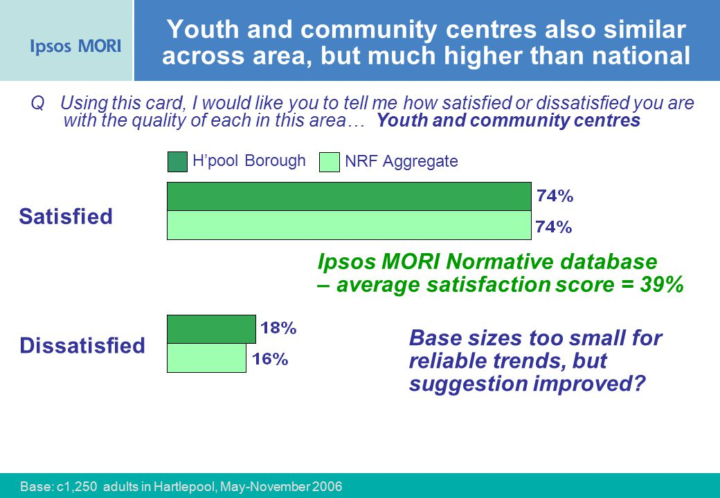 50 Youth and community centres also similar across area, but much higher than national Satisfied Q Using this card, I would like you to tell me how satisfied or dissatisfied you are with the quality of each in this area… Youth and community centres Dissatisfied NRF Aggregate H'pool Borough Base: c1,250 adults in Hartlepool, May-November 2006 Base sizes too small for reliable trends, but suggestion improved.