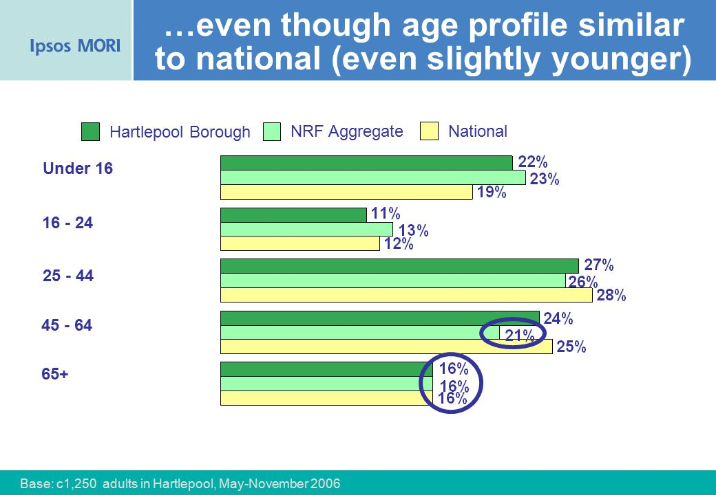 56 …even though age profile similar to national (even slightly younger) NRF Aggregate National Hartlepool Borough Under 16 16 - 24 25 - 44 45 - 64 65+ Base: c1,250 adults in Hartlepool, May-November 2006