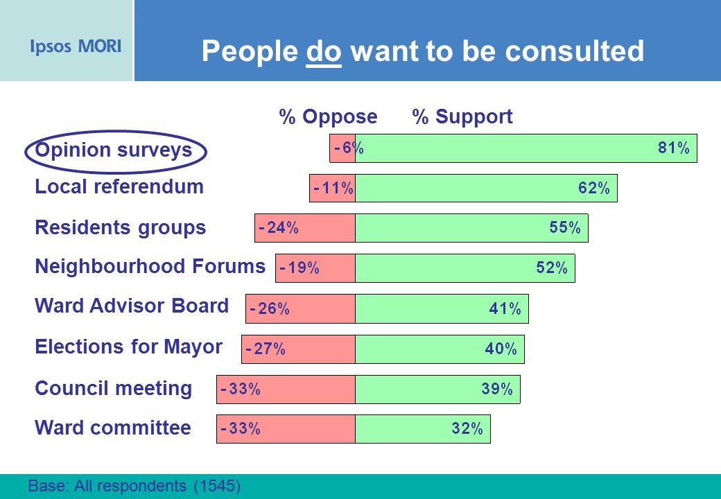 6 Base: All respondents (1545) Opinion surveys % Support Local referendum Residents groups Neighbourhood Forums % Oppose Ward Advisor Board Elections for Mayor Council meeting Ward committee People do want to be consulted
