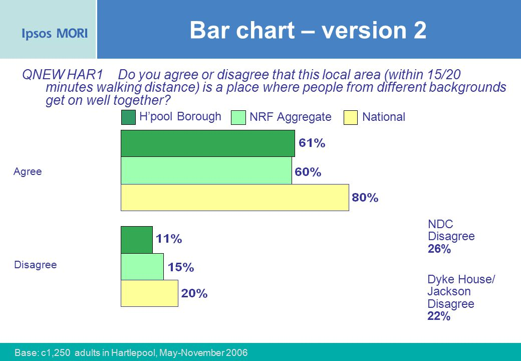 68 Bar chart – version 2 Agree QNEW HAR1Do you agree or disagree that this local area (within 15/20 minutes walking distance) is a place where people from different backgrounds get on well together.
