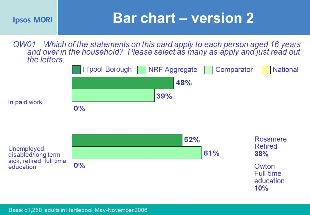 69 Bar chart – version 2 In paid work QW01 Which of the statements on this card apply to each person aged 16 years and over in the household.