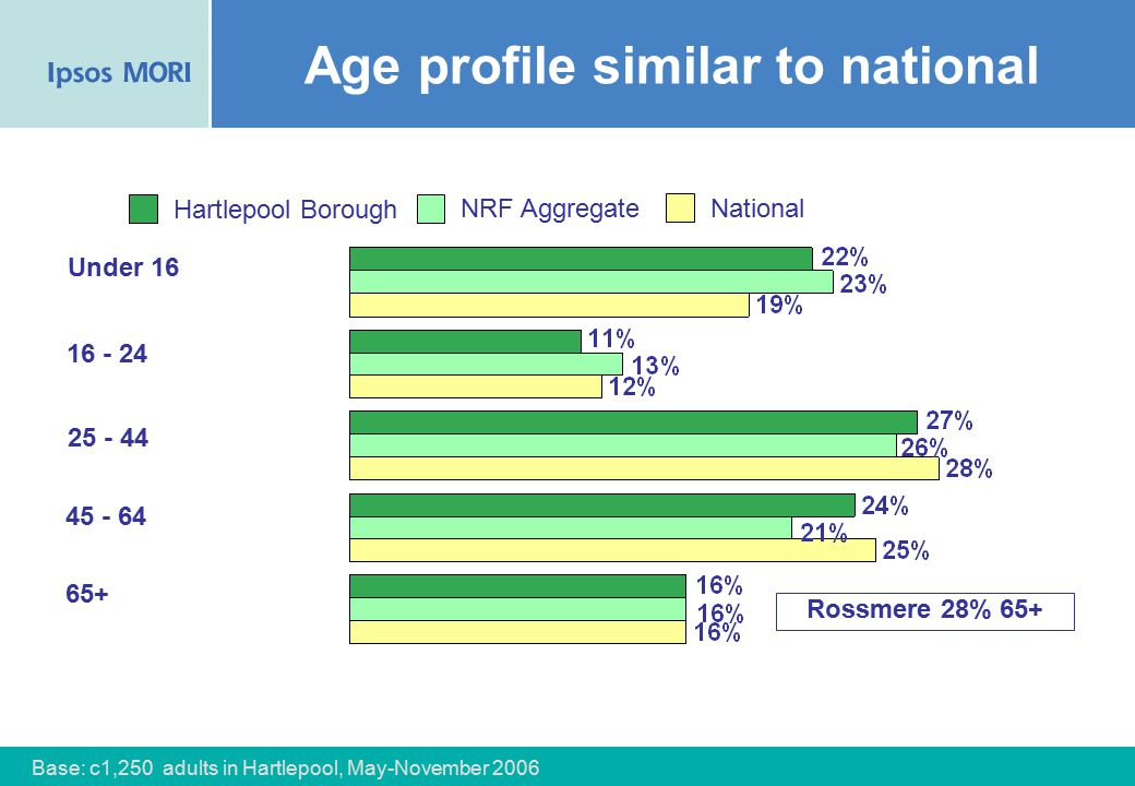 73 Age profile similar to national NRF Aggregate National Hartlepool Borough Under 16 16 - 24 25 - 44 45 - 64 65+ Base: c1,250 adults in Hartlepool, May-November 2006 Rossmere 28% 65+