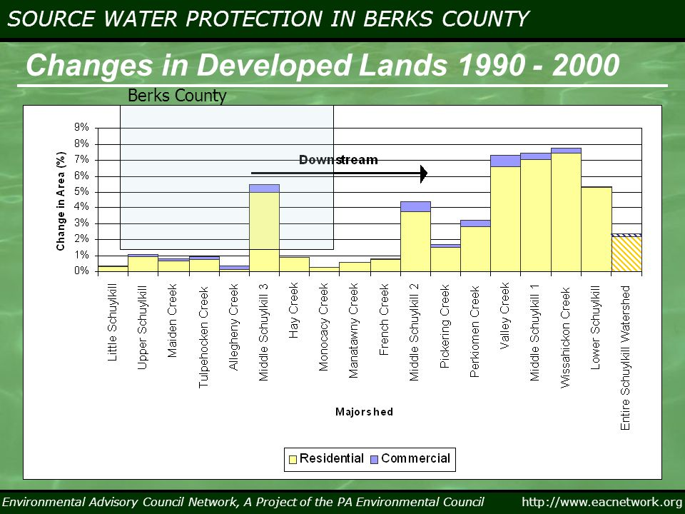Environmental Advisory Council Network, A Project of the PA Environmental Council http://www.eacnetwork.org SOURCE WATER PROTECTION IN BERKS COUNTY Environmental Advisory Council Network, A Project of the PA Environmental Council Schuylkill River Landuse & Stream Impairments Urban/ Suburba n Rural (for now) Agr.